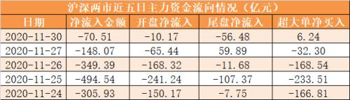主力资金净流出71亿元 龙虎榜机构抢筹13股