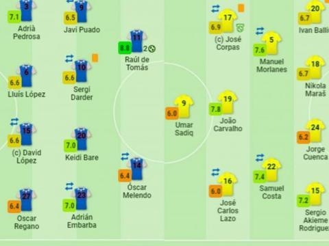 西班牙人vs阿尔梅里亚评分:德托马斯双响8.8最高,武磊6.7分