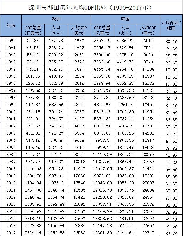 韩国历年gdp_中国、日本、韩国、德国、美国历年人均GDP数据比较