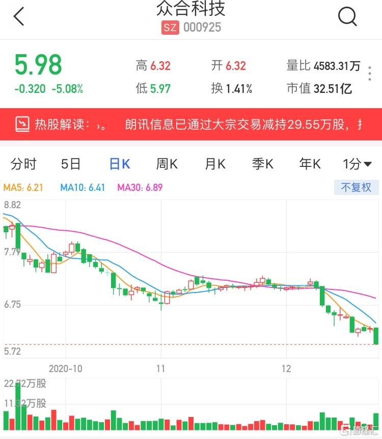 A股异动   众合科技(000925.SZ)跌逾5% 股东朗讯信息减持29.55万股