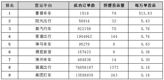 三季度上海网约车投诉排名出炉,曹操专车投诉率最高图片