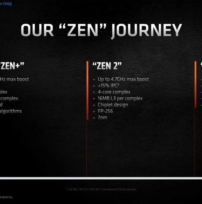四代8核锐龙纵向对比,Zen 3比初代游戏性能提升了81%