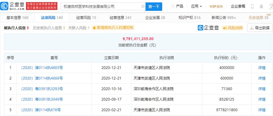权健子公司再成被执行人,当前被执行总金额超97亿