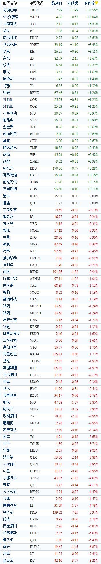 中国概念股周二收盘涨跌互现 老虎证券涨逾33%-美股频道-金融界