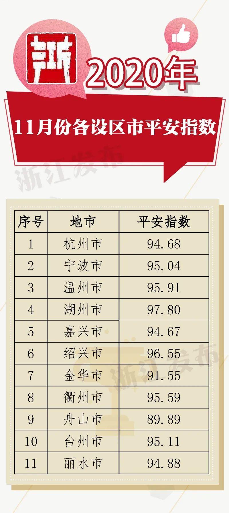 11月份浙江各地平安指数出炉,你家乡情况怎样?图片