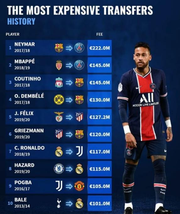 国际足坛十大最贵转会,内马尔2.22亿欧元居首