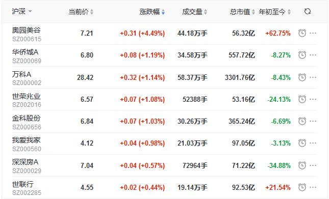 地产股收盘丨三大股指集体收涨 奥园美谷涨4.49% 格力地产跌8.45% 王府井跌7.73%
