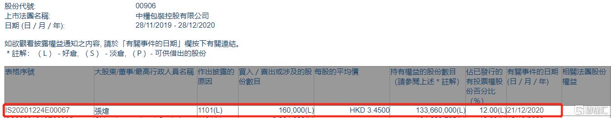 中粮包装(00906.HK)获股东张炜增持16万股