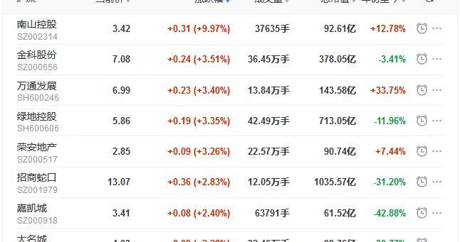 地产股收盘丨三大股指全线收跌 金科股份涨3.51% 中房股份跌0.82%