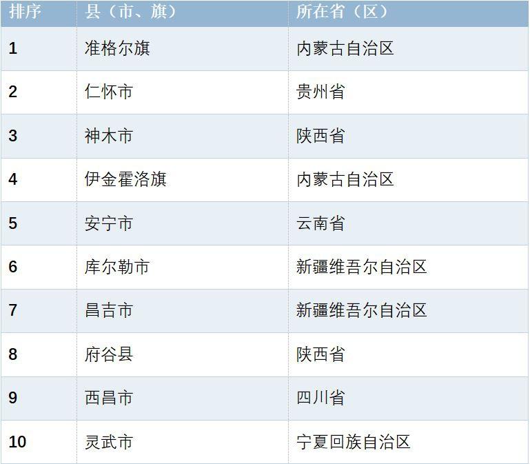 西部地区百强县研究:四川占超三成 川滇渝成重要增长极图片