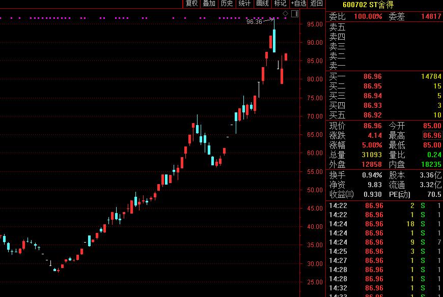控股股东涉嫌犯罪:ST舍得资金占用风波升级 股价年内翻了3倍