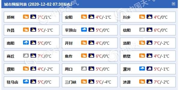 河南洛阳等四地今日仍有雨夹雪 部分地区有重度霾