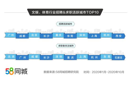 58同城发布文体娱就业大数据 北京求职活跃度高、95后求职者占比32.43%