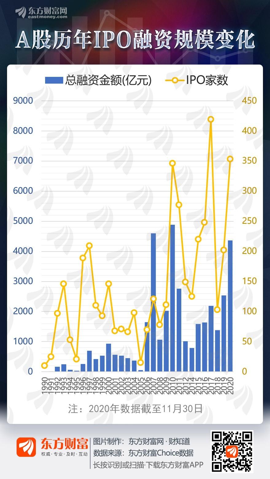 A股30年 今年IPO融资已超4000亿 一图回顾历年规模变化