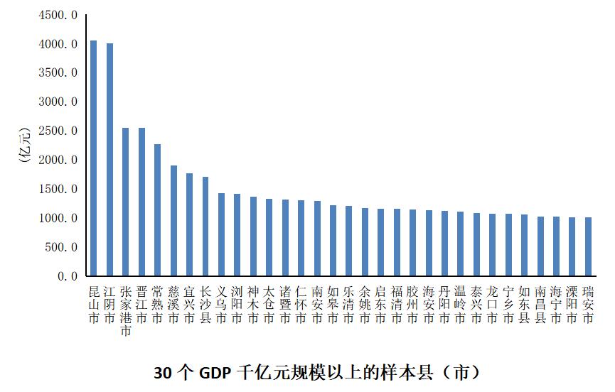 最新全国百强县出炉:32个县GDP超千亿,浙江数量反超江苏