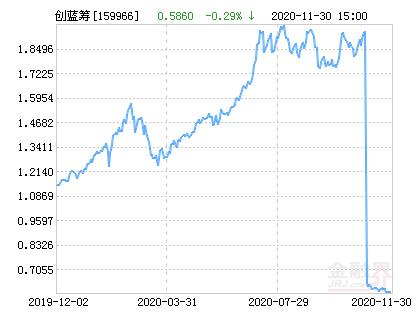 华夏创蓝筹ETF净值上涨2.42% 请保持关注