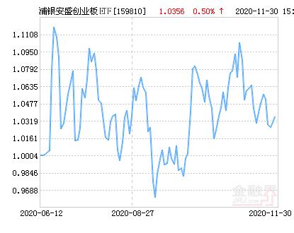 浦银安盛创业板ETF净值上涨2.45% 请保持关注