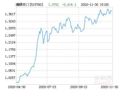 浦银安盛MSCI中国A股ETF净值上涨1.96% 请保持关注