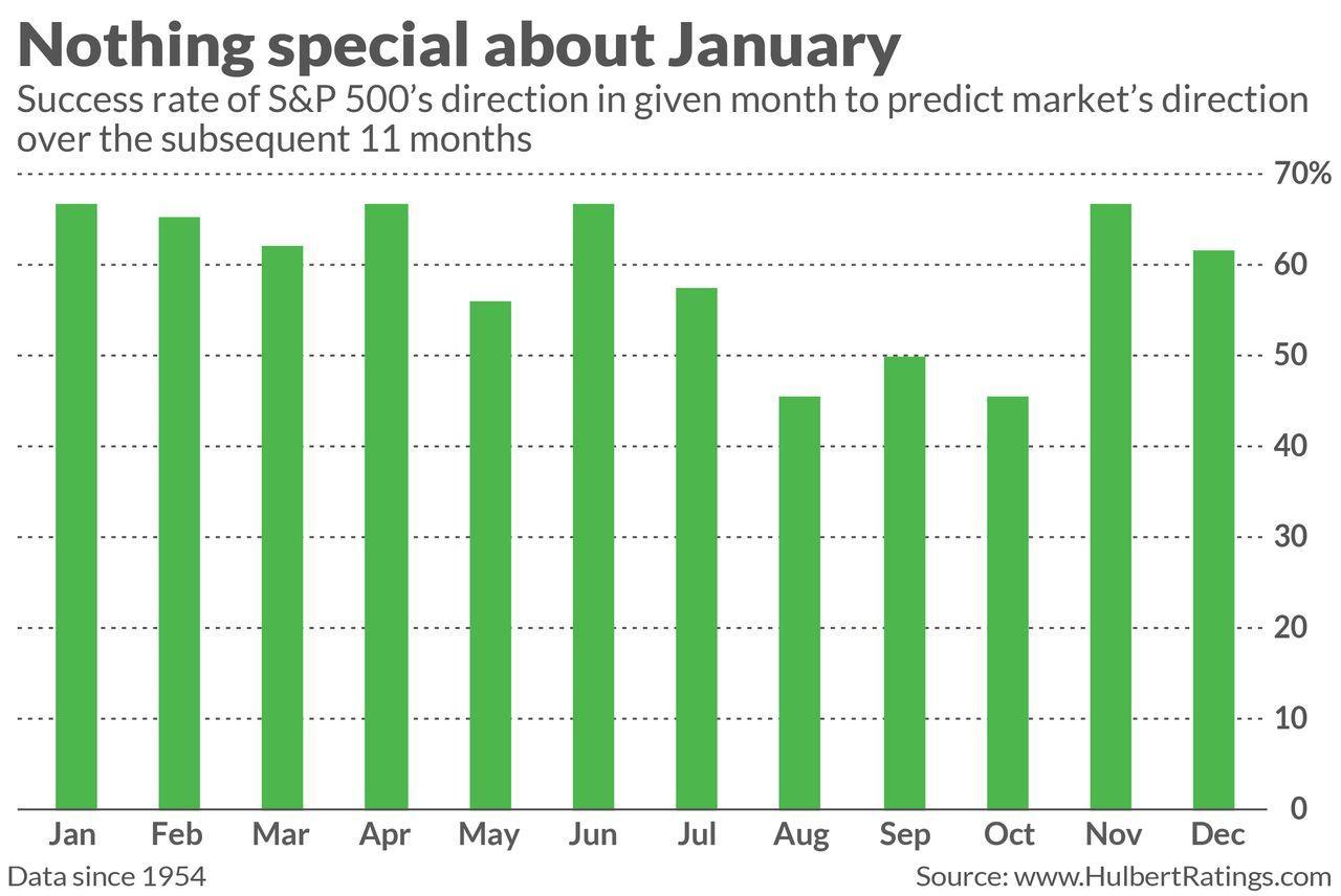 一月份的股市行情将如何影响2021年全年走势