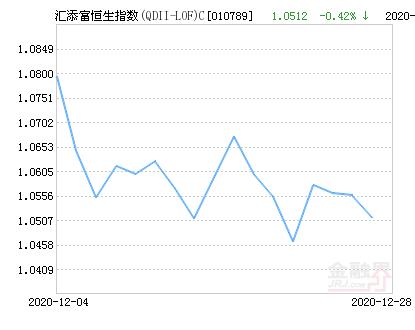 汇添富恒生指数(QDII-LOF)C净值上涨1.23% 请保持关注
