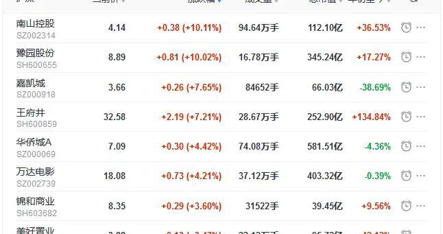地产股收盘丨三大股指全线飘红 南山控股、豫园股份涨停 格力地产跌停