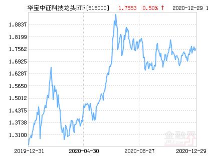 华宝中证科技龙头ETF净值上涨2.28% 请保持关注
