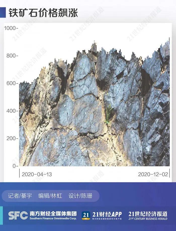 疯狂!铁矿石价格飙涨创6年新高 业内人士称历史罕见图片