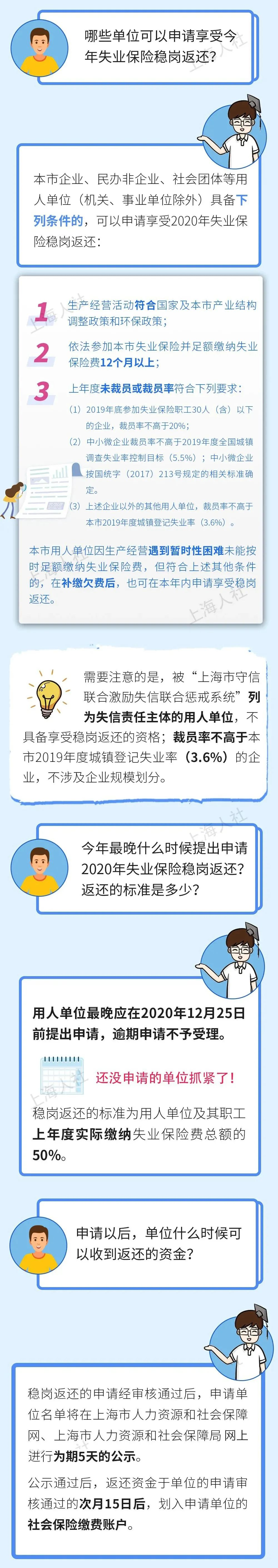 沪本月拟向8426家申请单位发放稳岗返还,名单今起公示→图片