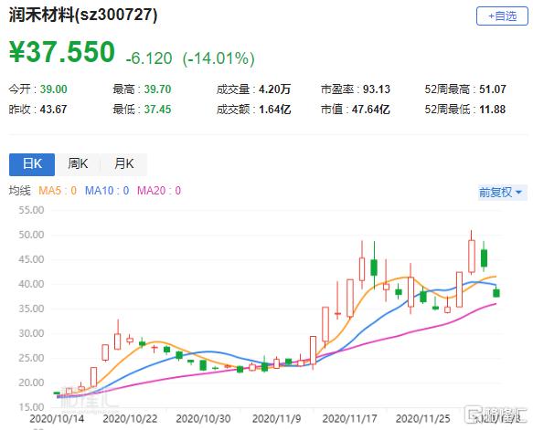 A股异动丨润禾材料(300727.SZ)大跌14% 控股股东拟减持公司不超8.92%股份