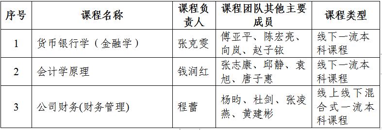 贵州财经大学3门课程入选首批国家级一流本科课程