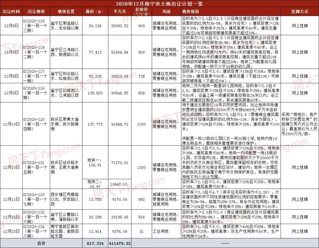 【土拍预告】12月共10宗631亩地排队入市 良庆靠江地块起拍价1300元/㎡