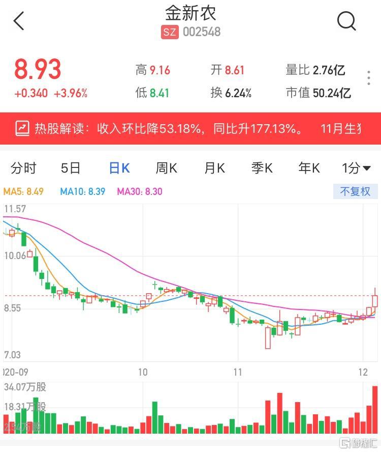 A股异动 | 金新农(002548.SZ)涨近4% 11月生猪销售收入同比升177.13%