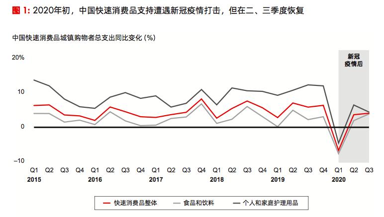 贝恩:因售价下滑,前三季度中国快消品销售额同比跌0.1%