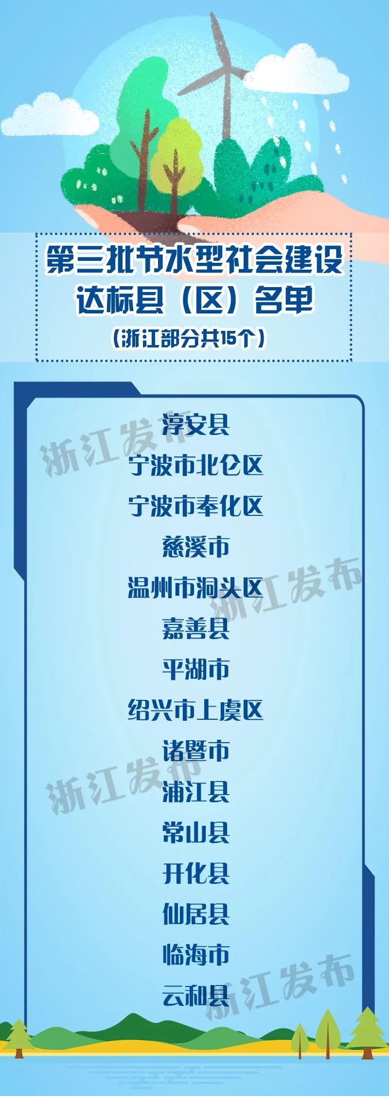 浙江再添15地!第三批节水型社会建设达标县(区)名单公布图片