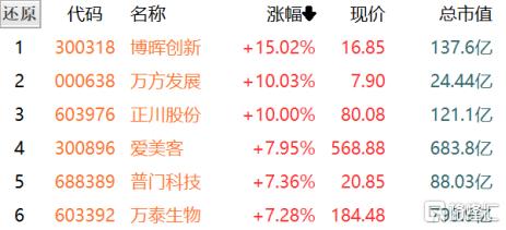 A股收评:沪指收跌0.21%,医疗、生物制品领涨两市,有色金属、煤炭板块暴跌