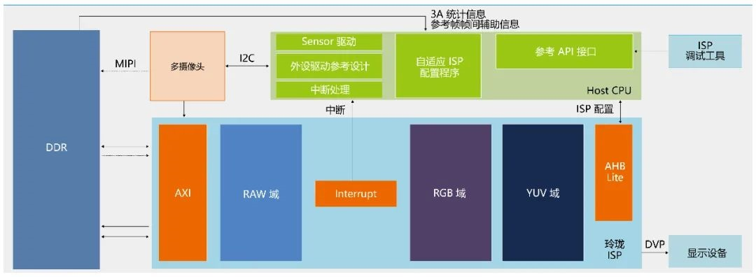 """ARM 安谋中国发布""""玲珑""""多媒体产品线, i3/i5 ISP 处理器面世"""