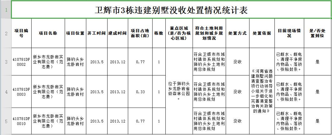 河南卫辉:没收龙卧岩森林公园内3栋违建别墅,纳入国资管理