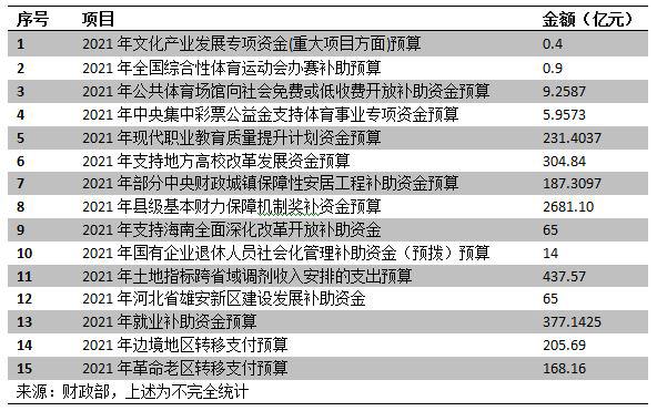 新华财经|财政部提前下达多项中央转移支付  部分资金将通过直达机制下达