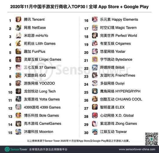 Sensor Tower公布11月中国30家手游发行商收入排名 腾讯网易米哈游位列前三