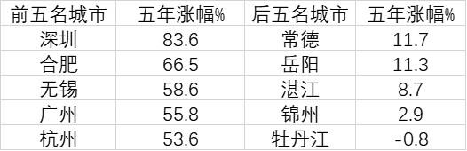 70大中城市房价五年走势:深圳涨幅第一,有城市跌回五年前图片