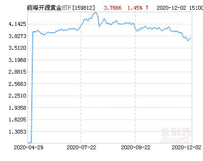 前海开源黄金ETF净值上涨1.19% 请保持关注
