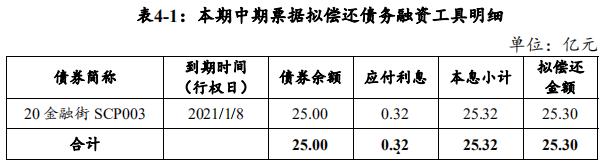 金融街:拟发行25.3亿元中期票据 用于偿还债务融资工具
