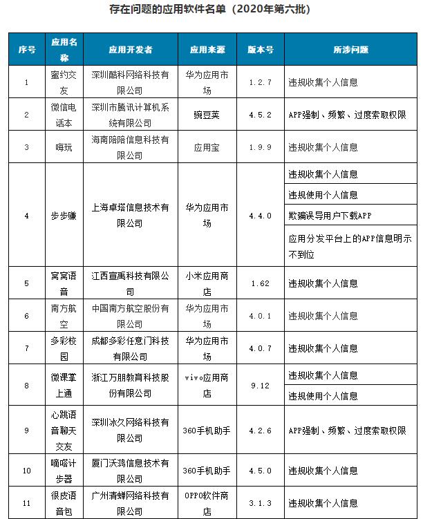 @枣庄人,工信部通报60家侵害用户权益行为APP,快检查手机
