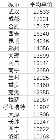 中西部18城房价过万:武汉成都合肥位居前三图片