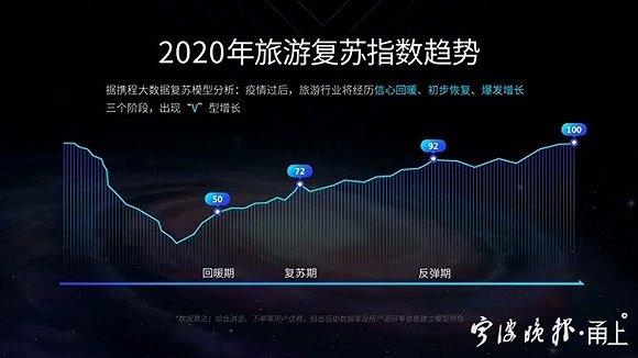 2020目的地旅游心愿指数》发布: