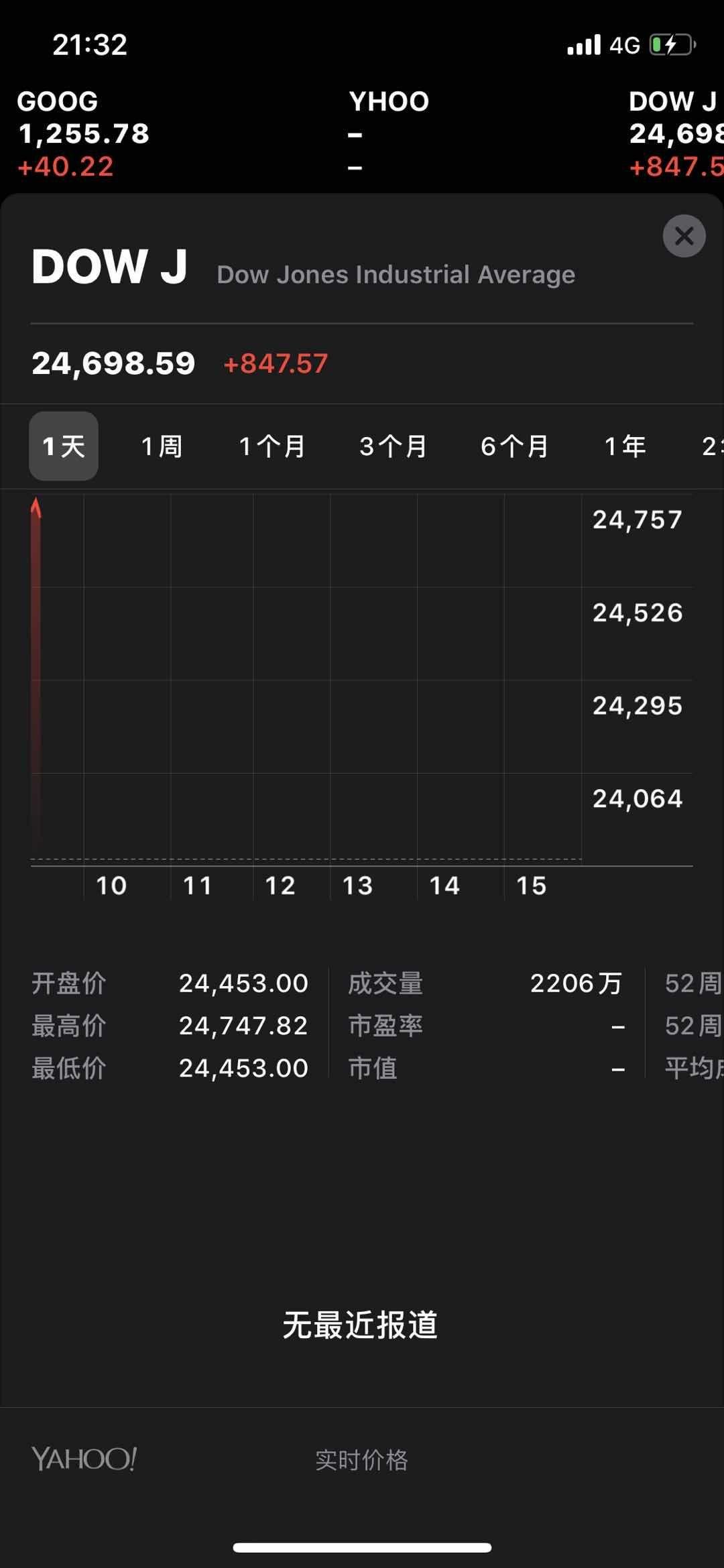 美股大幅高开,道指涨2.52%图片