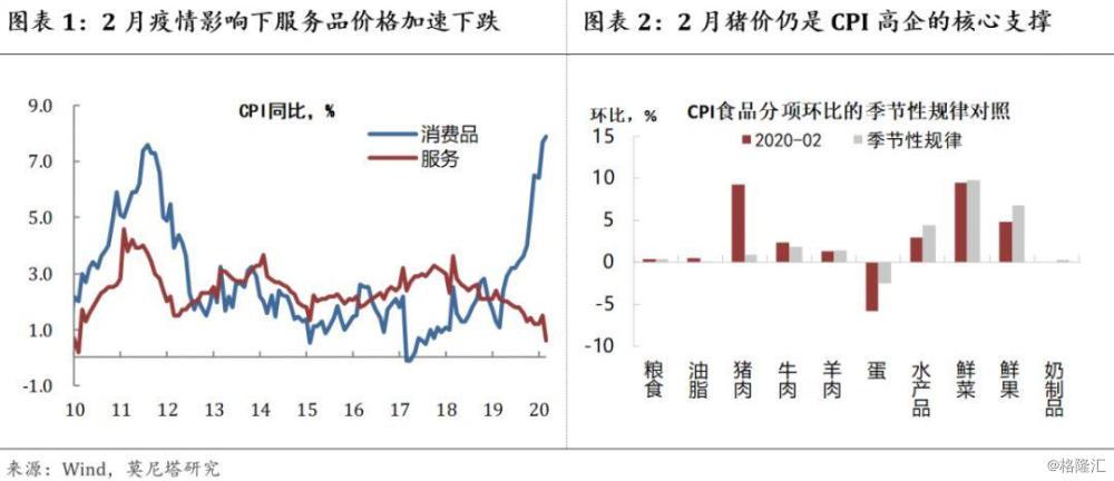 2月物价数据简评:当CPI与PPI持续分化,货币政策何去何从