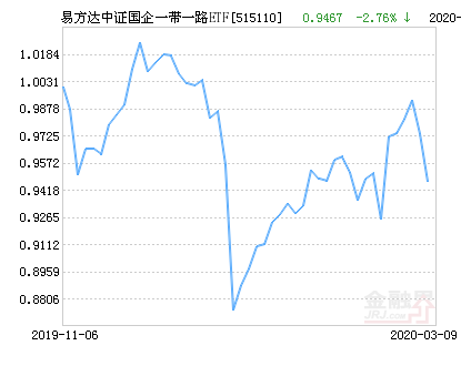 易方达中证国企一带一路ETF净值上涨1.88% 请保持关注