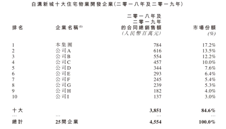 """鹏润控股""""本土""""市场遭遇劲敌"""