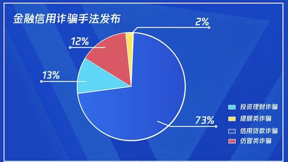 腾讯网络诈骗报告:信贷诈骗风险高 90后受害者占一半
